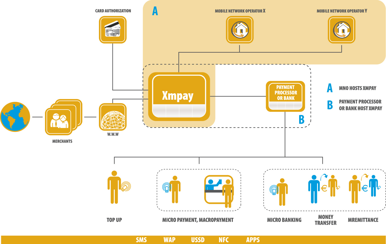Xmpay applicon x industry leading payment and trading systems xmpay applicon x industry leading payment and trading systems business eco system enablers and business intelligence reheart Choice Image